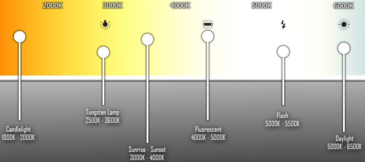 Autopære Farve skala Kelvin