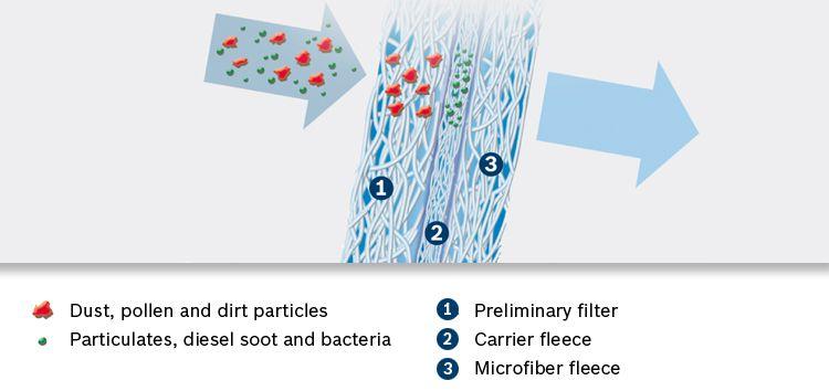 Billede af hvordan et BOSCH standard Kabinefilter / Pollenfilter virker