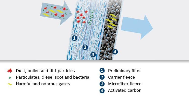 Billede af princippet i et aktiv kulfilter kabineluftfilter / pollenfilter